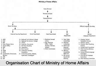 Ministry of Home Affairs, Indian Ministries