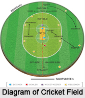 Rules of Cricket