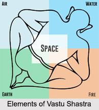 Vastu Shastra, Society