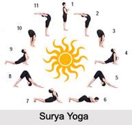 Surya Yoga, Types of Yoga
