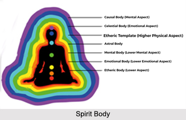 Spirit Body, Bodies and Chakras