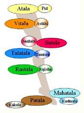 Patala Chakras