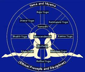 Properties of Yoga