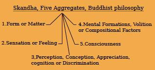 Skandha, Five Aggregates, Buddhist philosophy