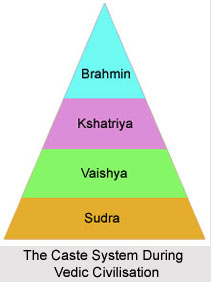 The Caste System during Vedic Civilisation