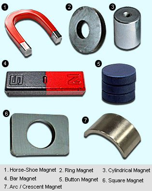 Types of Magnets  , Magnetic Therapy