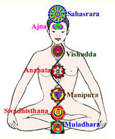 Seven Chakras according to Spiritual subtlety