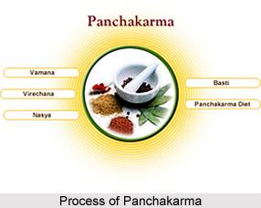 Process of Panchakarma