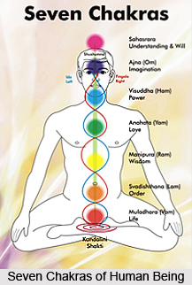 Space in Ayurveda
