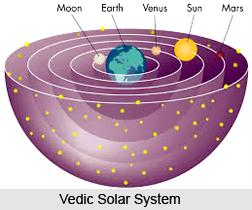 Aryabhatan Concept of Astronomy, Hindu Astronomy