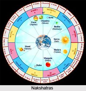 Nakshatras in Astrology