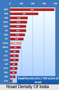 Road Density Of India