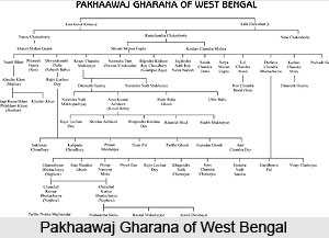 Origin of Gharana