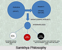 Samkhya Philosophy