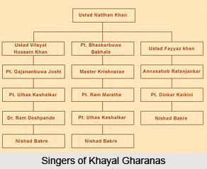 Khayal Gharanas, Indian Music