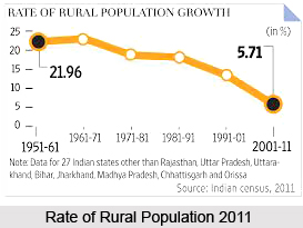 Rural Population in India