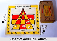 Aadu Puli Attam, Traditional Game