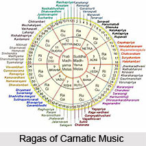 Elements Of Carnatic Music