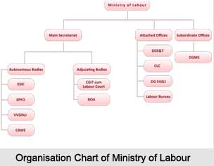 Ministry of Labour, Indian Ministries
