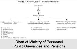 Ministry of Personnel, Public Grievances and Pensions, Indian Ministries