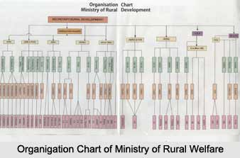 Ministry of Rural Welfare, Indian Ministries
