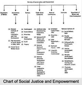 Ministry of Social Justice and Empowerment, Indian Ministries