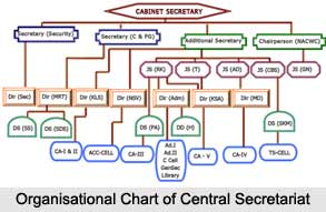 Structure of Central Secretariat