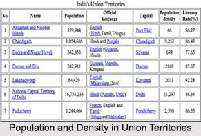 Economy of Indian Union Territories