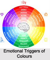 Colour Therapy, Indian Naturopathy