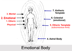 Emotional Body, Bodies and Chakras