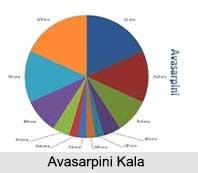 Avasarpini Kala, Division of Time