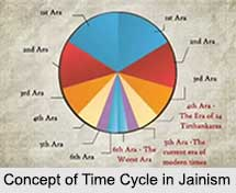 Concept of Time Cycle in Jainism