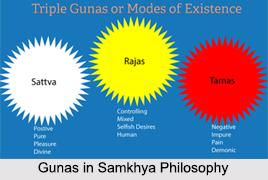 Gunas in Samkhya Philosophy