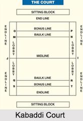Rules of Kabaddi