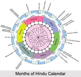 Months of Hindu Calendar