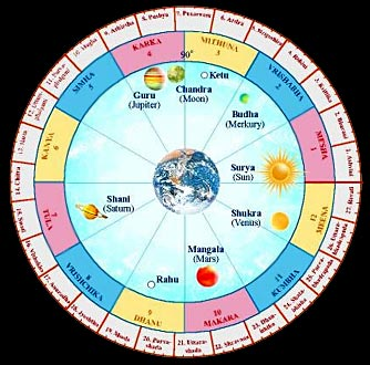 Nakshatras, Heavenly Bodies - Nakshatras are said to comprise of the twelve signs of the Zodiac