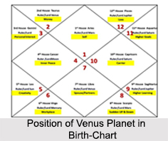 Position of Venus Planet in Birth-Chart