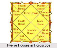 Twelve Houses in Horoscope