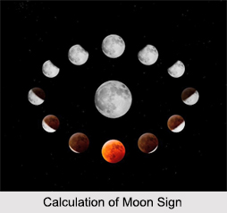 Moon Signs, Astrology