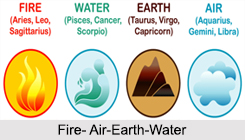 Elements in Astrology