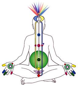 Concept of Sahaja Yoga
