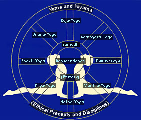 Properties of Yoga