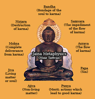 Jain metaphysics is based on Nine Tattvas