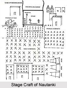 Stage Craft of Nautanki