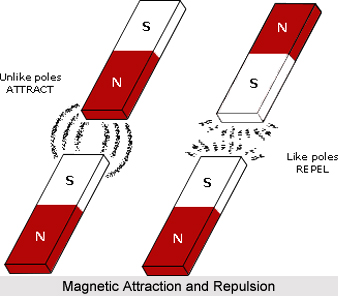 Duration of Application of Magnets