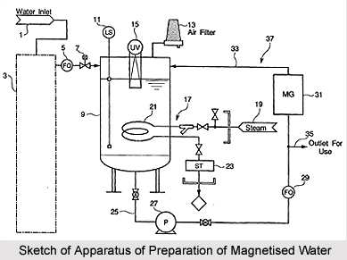 Preparation of Magnetised Water