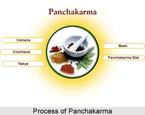 Process of Panchakarma