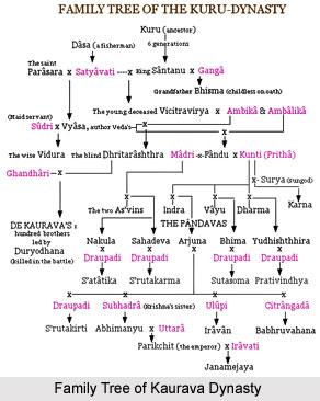 Kauravas of Mahabharat