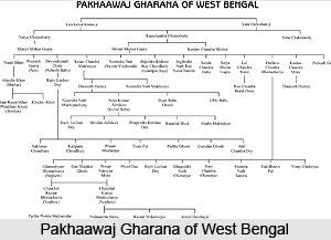 Origin of Gharana