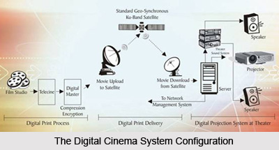Digital Cinema in India